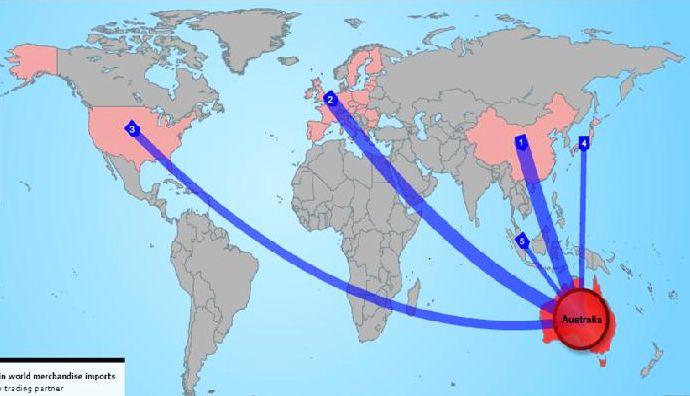 схема импорта в Австралию
